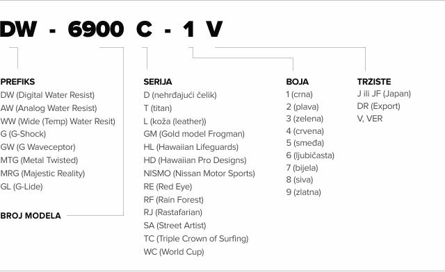Naziv: g-shock-broj-modela.jpg, pregleda: 840, veličina: 94,4 KB