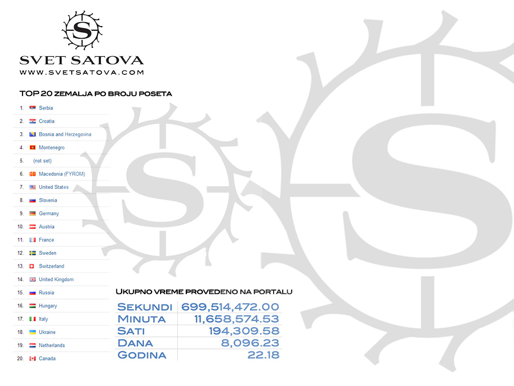 Naziv: Statistika-Portal-Svet-Satova-.jpg, pregleda: 119, veličina: 119,0 KB
