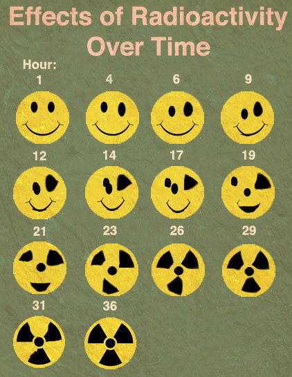 Naziv: radioactivity.jpg, pregleda: 233, veličina: 63,6 KB