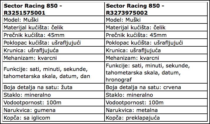 Naziv: Tehnicke-karakteristike-Sector-Racing-850_satovi.jpg, pregleda: 1214, veličina: 208,4 KB
