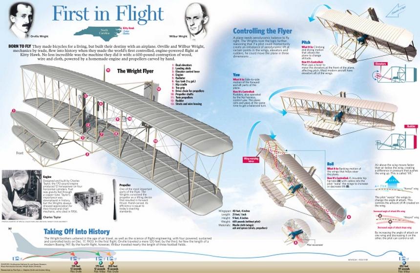 Naziv: WrightBros.jpg, pregleda: 158, veličina: 258,2 KB