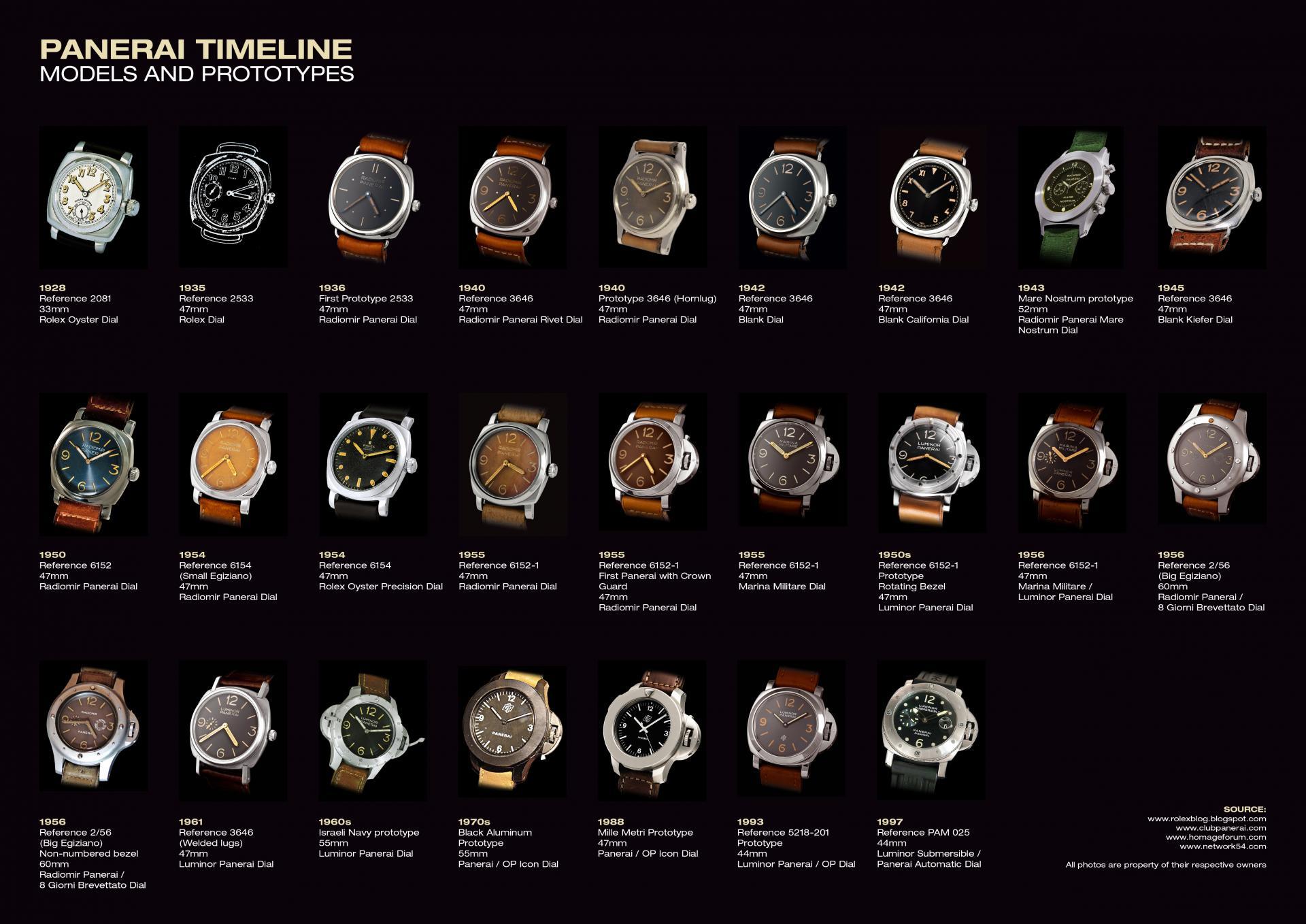 Naziv: panerai timeline.jpg, pregleda: 153, veličina: 269,5 KB